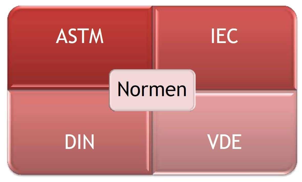 Messtechnik und Normen